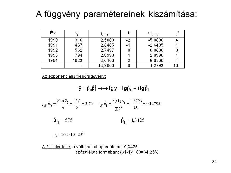 A függvény paramétereinek kiszámítása: