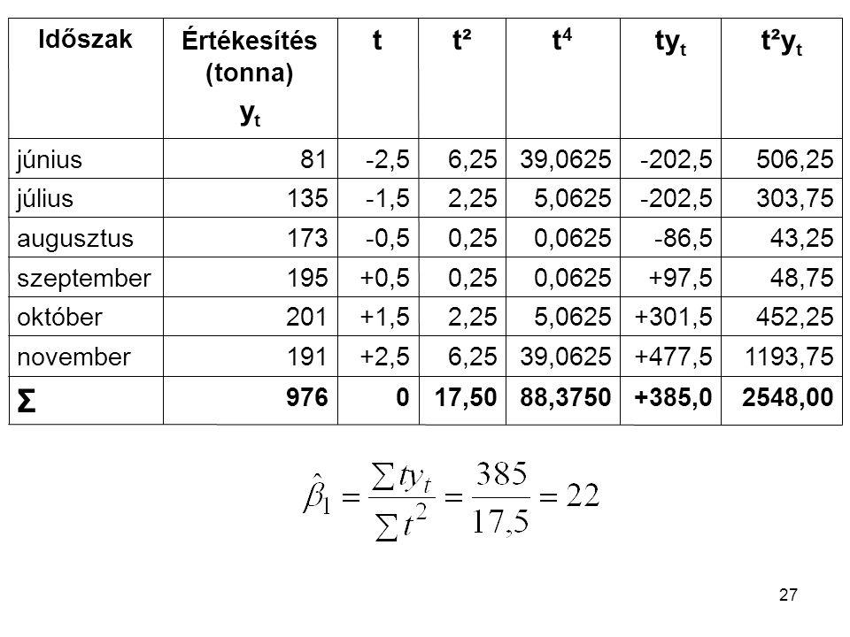 2548,00 +385,0. 88,3750. 17,50. 976. Σ. 1193,75. +477,5. 39,0625. 6,25. +2,5. 191. november.