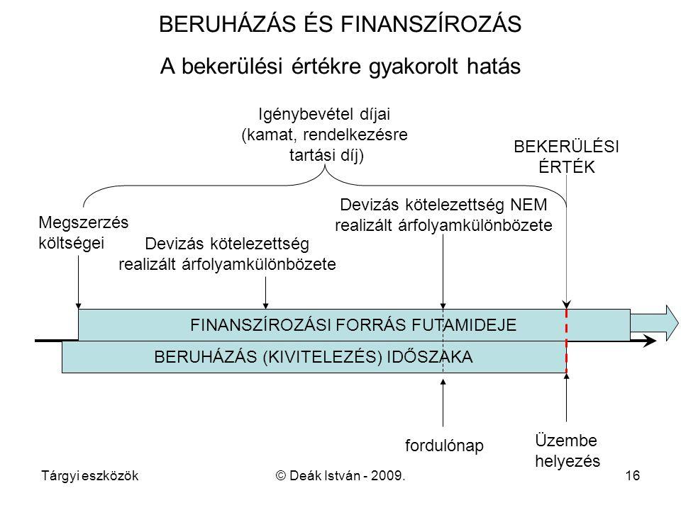 BERUHÁZÁS ÉS FINANSZÍROZÁS A bekerülési értékre gyakorolt hatás