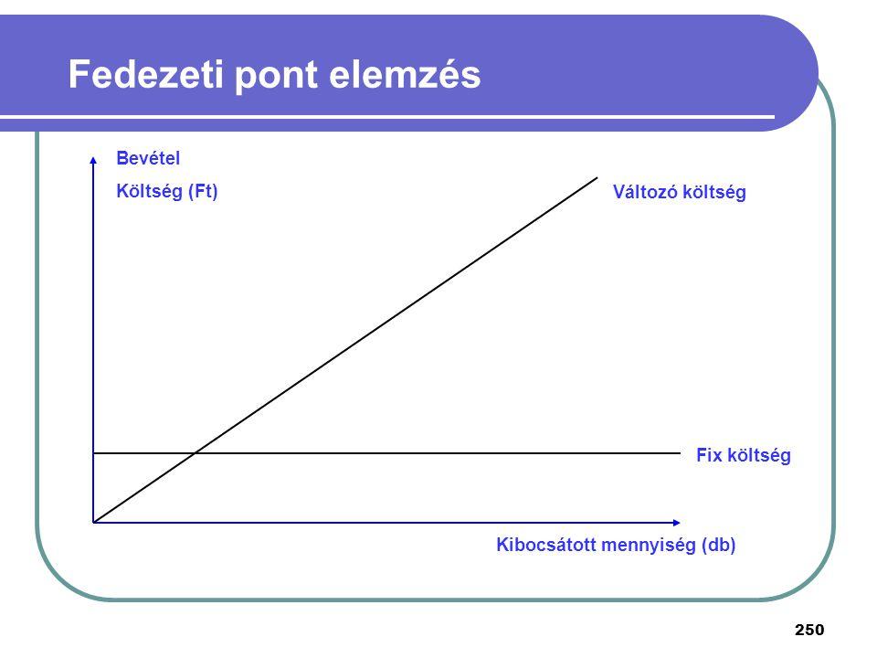 Fedezeti pont elemzés Bevétel Költség (Ft) Változó költség Fix költség