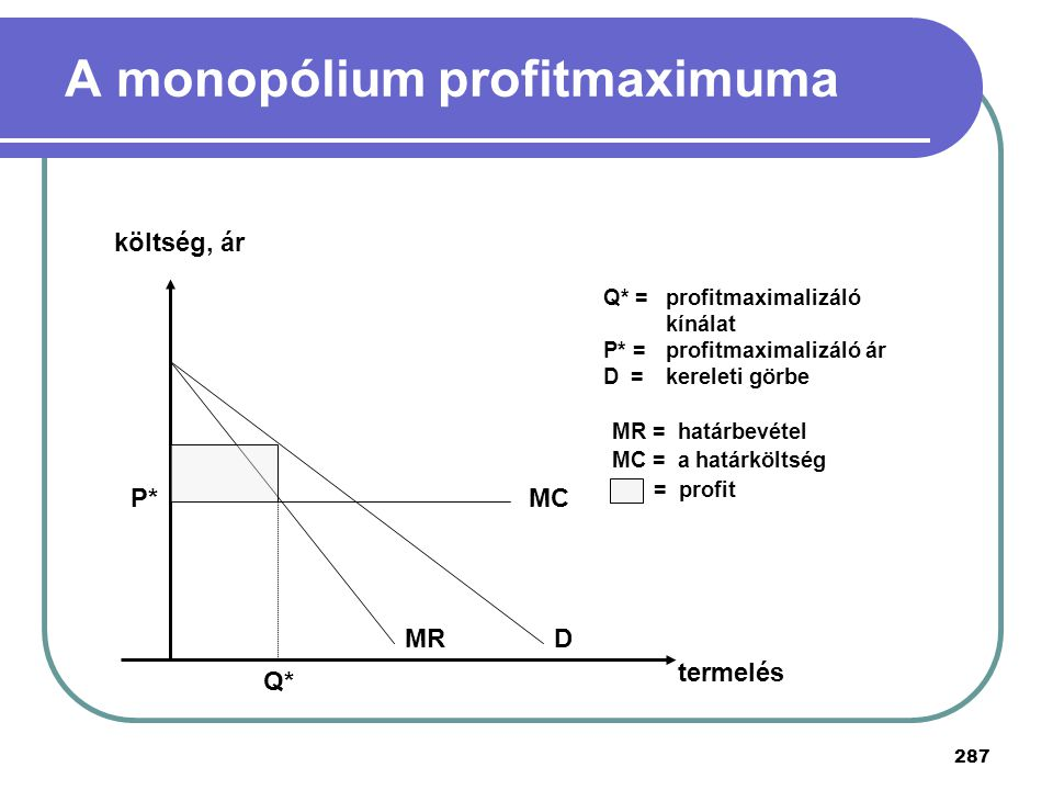A monopólium profitmaximuma