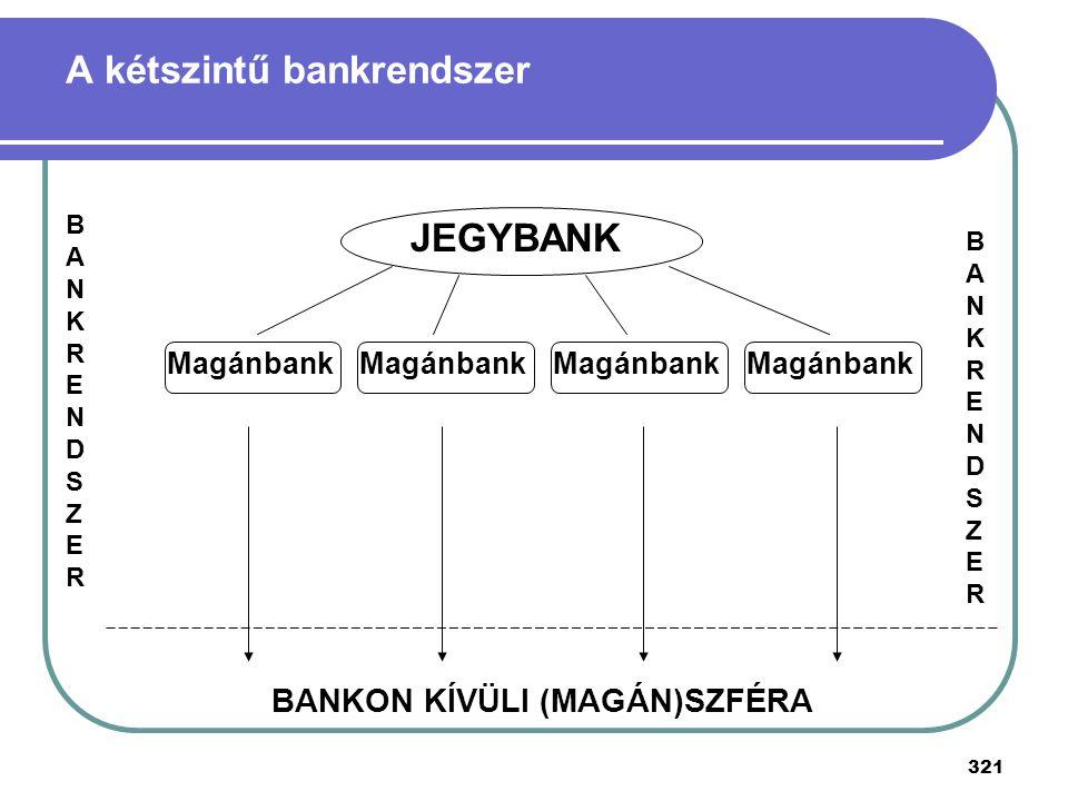 A kétszintű bankrendszer