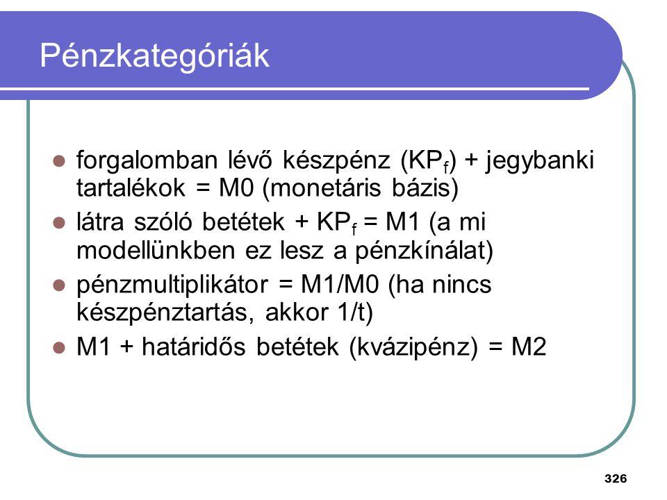 Pénzkategóriák forgalomban lévő készpénz (KPf) + jegybanki tartalékok = M0 (monetáris bázis)
