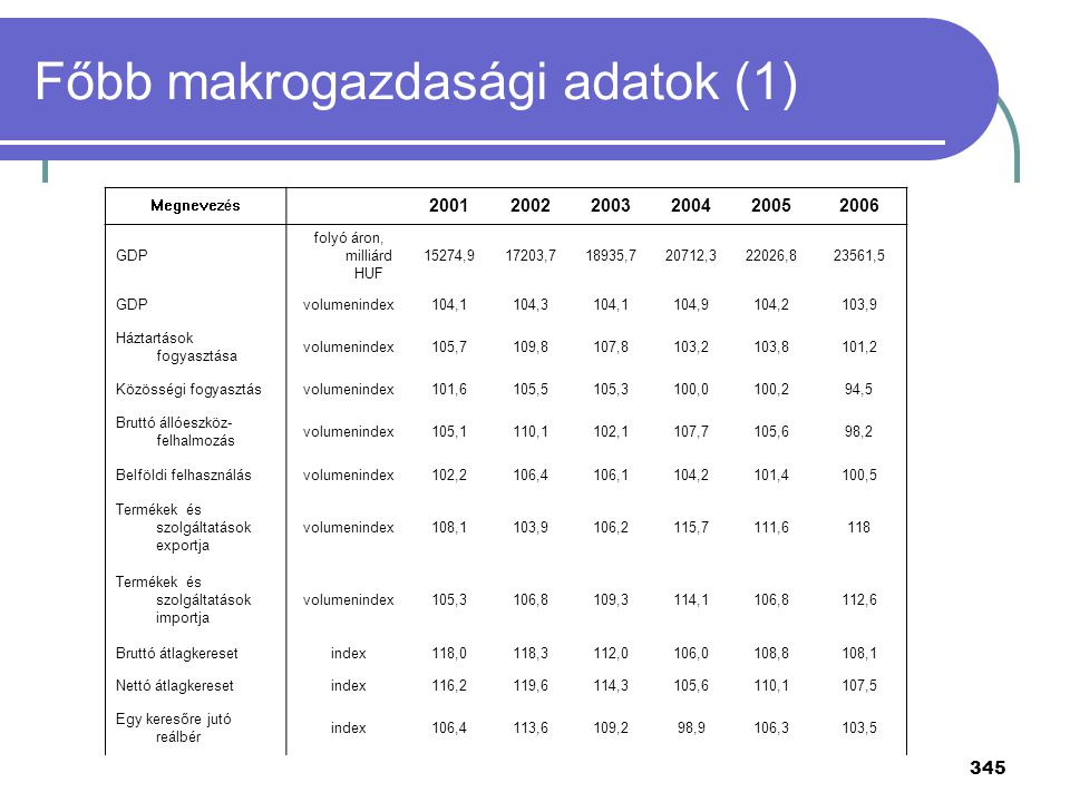 Főbb makrogazdasági adatok (1)