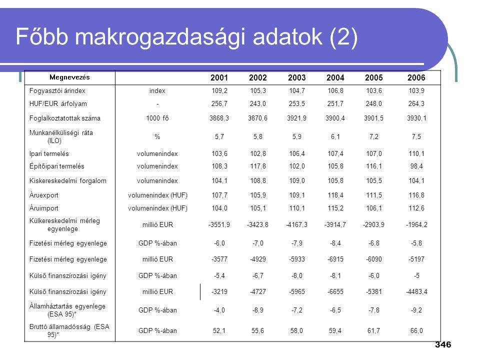 Főbb makrogazdasági adatok (2)