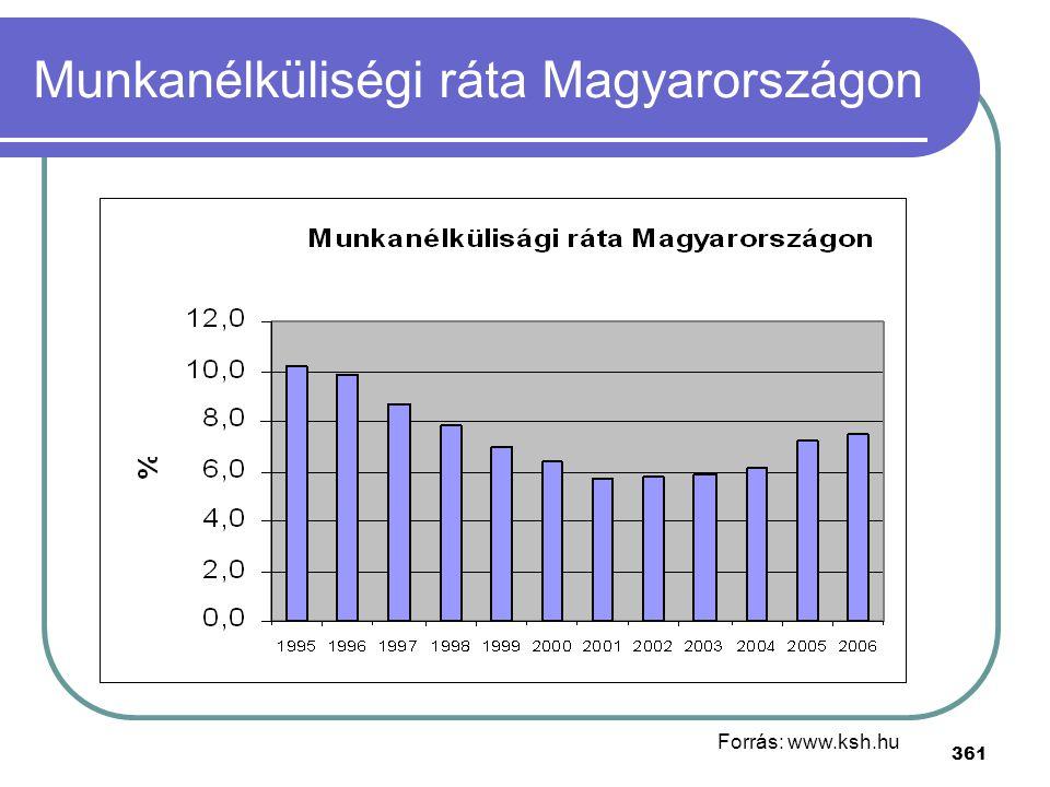 Munkanélküliségi ráta Magyarországon