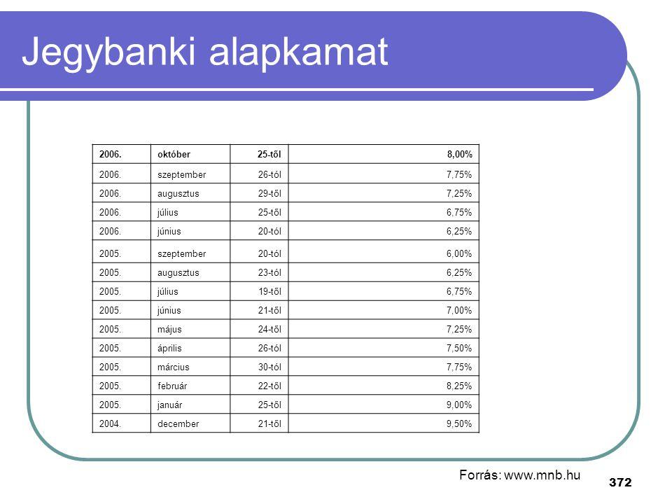 Jegybanki alapkamat Forrás: www.mnb.hu 2006. október 25-től 8,00%