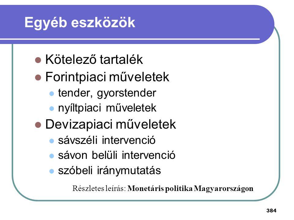 Egyéb eszközök Kötelező tartalék Forintpiaci műveletek