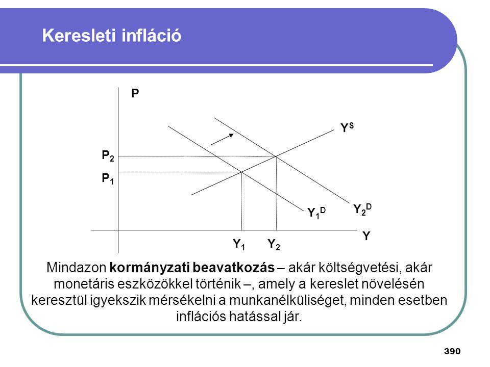 Keresleti infláció P2. P1. Y1. Y2. Y1D. Y2D. Y. YS. P.