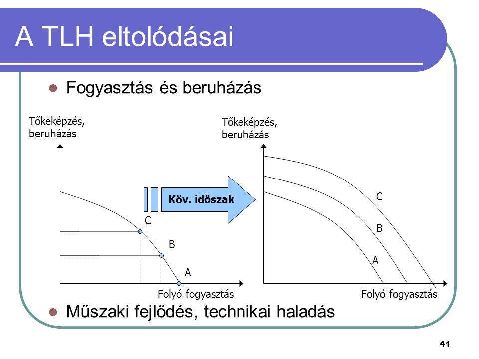 A TLH eltolódásai Fogyasztás és beruházás