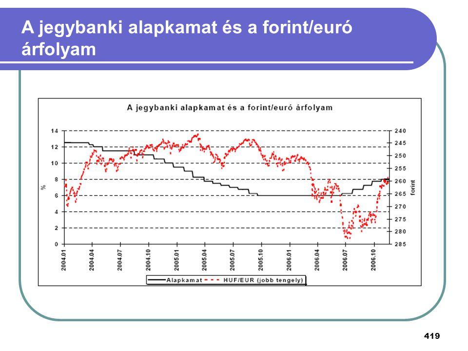 A jegybanki alapkamat és a forint/euró árfolyam
