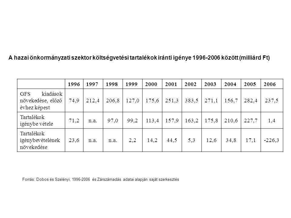 GFS kiadások növekedése, előző évhez képest 74,9 212,4 206,8 127,0