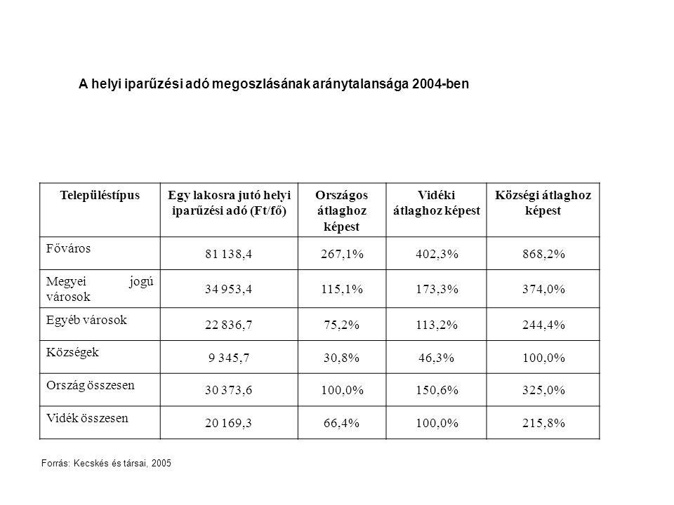 A helyi iparűzési adó megoszlásának aránytalansága 2004-ben