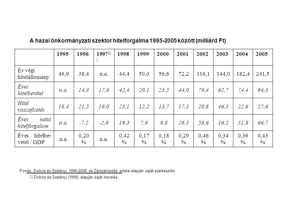 Éves nettó hitelforgalom -7,2 -2,0 19,3 7,9 9,8 26,5 58,6 16,2 51,8