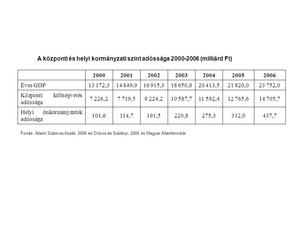 A központi és helyi kormányzati szint adóssága 2000-2006 (milliárd Ft)