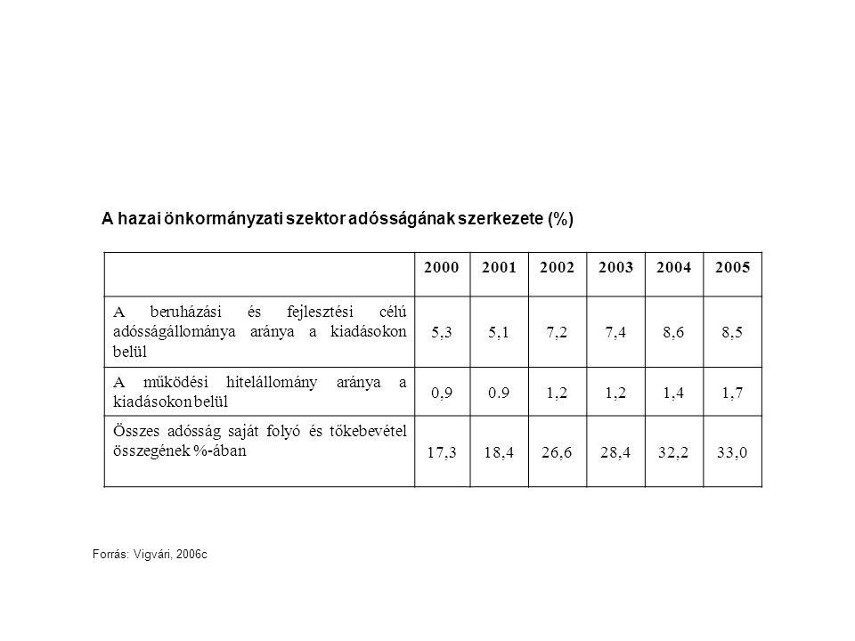 A hazai önkormányzati szektor adósságának szerkezete (%) 2000 2001