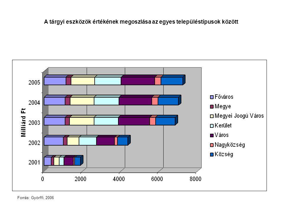 A tárgyi eszközök értékének megoszlása az egyes településtípusok között