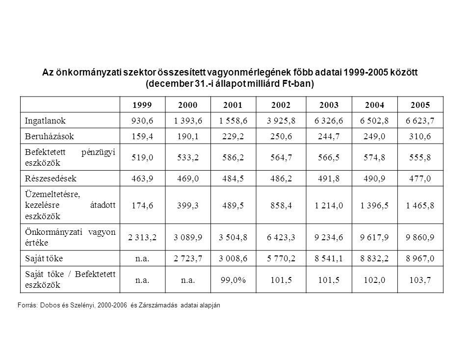 Befektetett pénzügyi eszközök 519,0 533,2 586,2 564,7 566,5 574,8