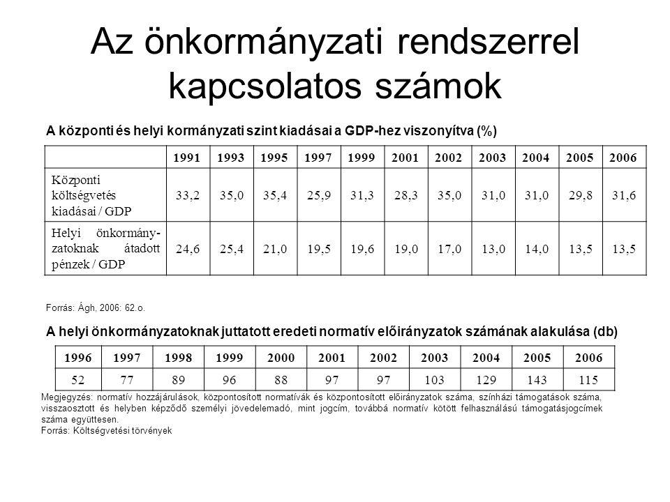 Az önkormányzati rendszerrel kapcsolatos számok
