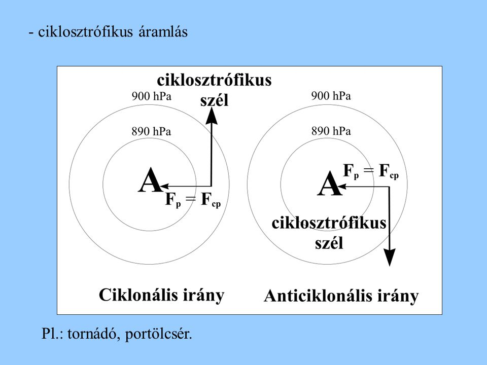 - ciklosztrófikus áramlás