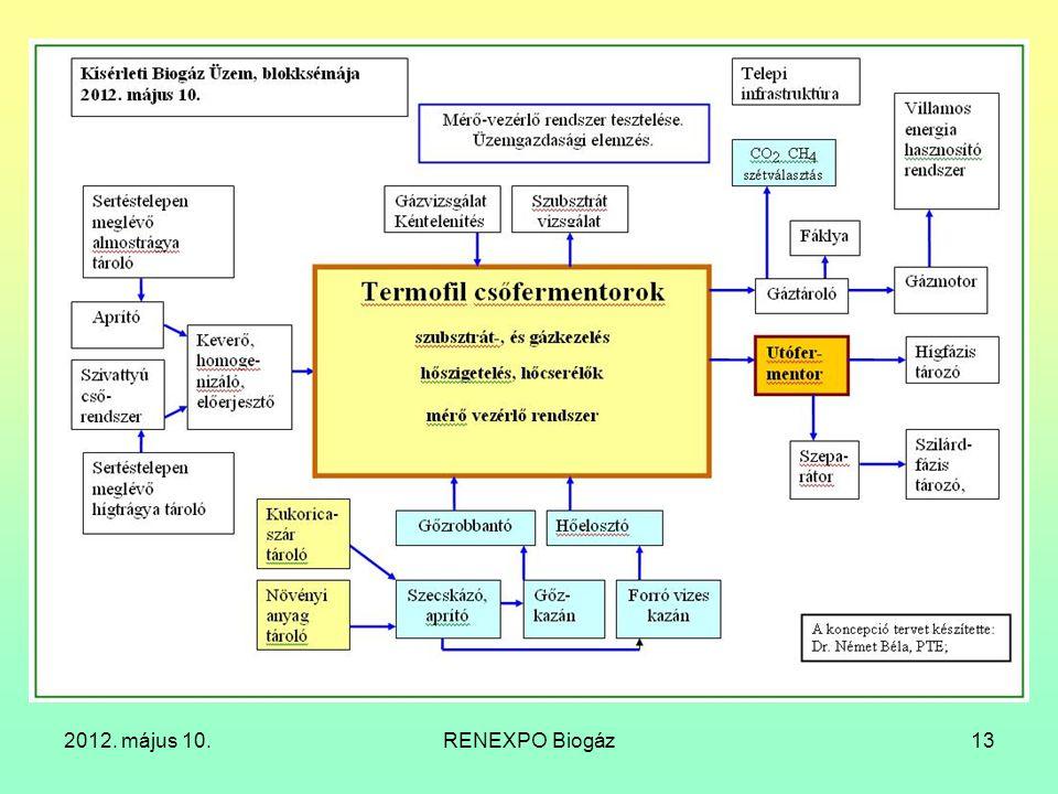 2012. május 10. RENEXPO Biogáz