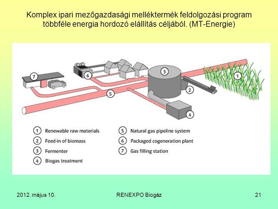 Komplex ipari mezőgazdasági melléktermék feldolgozási program többféle energia hordozó elállítás céljából. (MT-Energie)