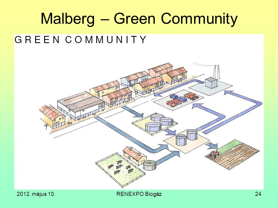 Malberg – Green Community