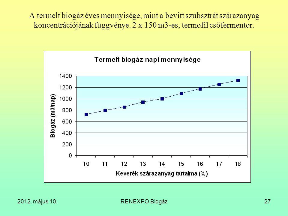 A termelt biogáz éves mennyisége, mint a bevitt szubsztrát szárazanyag koncentrációjának függvénye. 2 x 150 m3-es, termofil csőfermentor.
