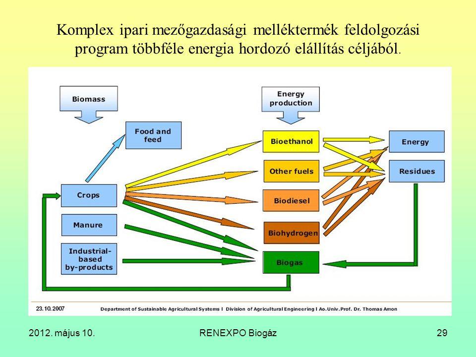 Komplex ipari mezőgazdasági melléktermék feldolgozási program többféle energia hordozó elállítás céljából.