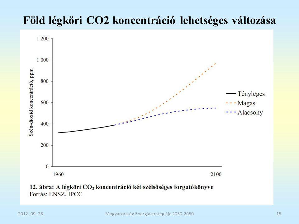 Föld légköri CO2 koncentráció lehetséges változása