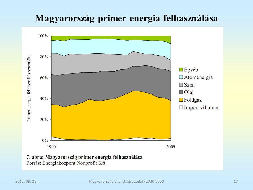 Magyarország primer energia felhasználása