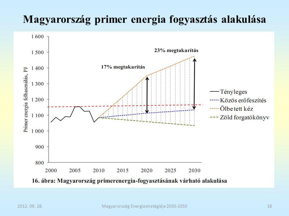 Magyarország primer energia fogyasztás alakulása
