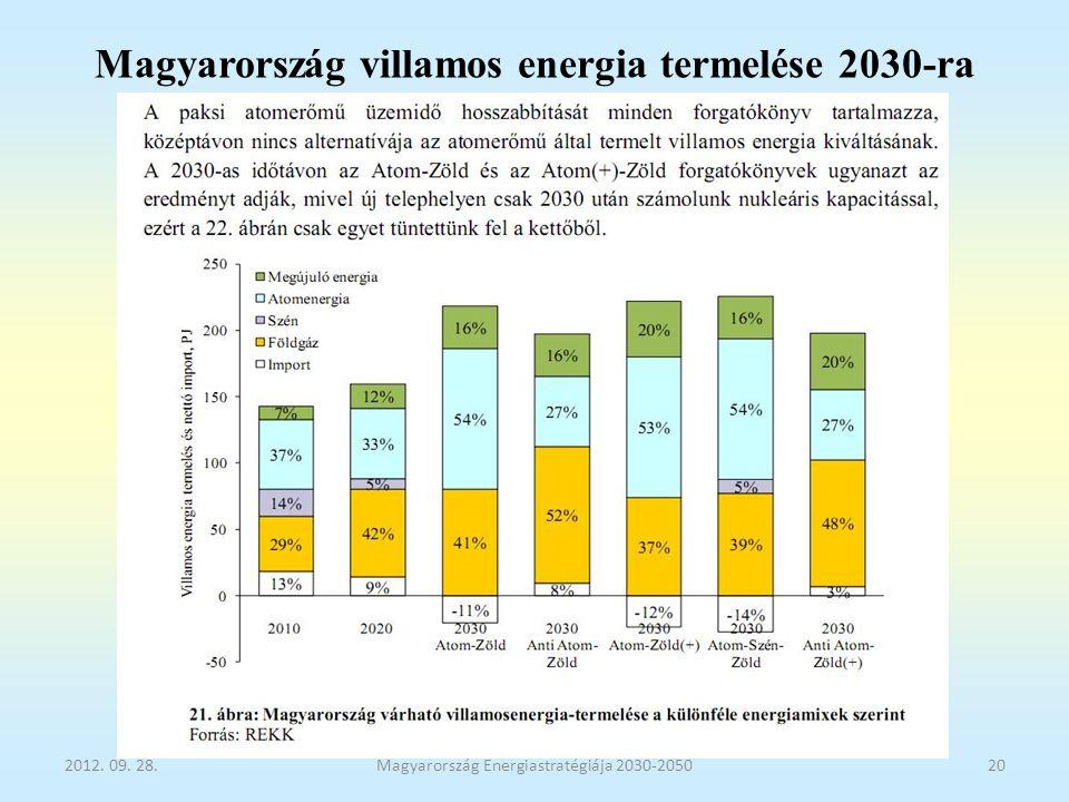 Magyarország villamos energia termelése 2030-ra