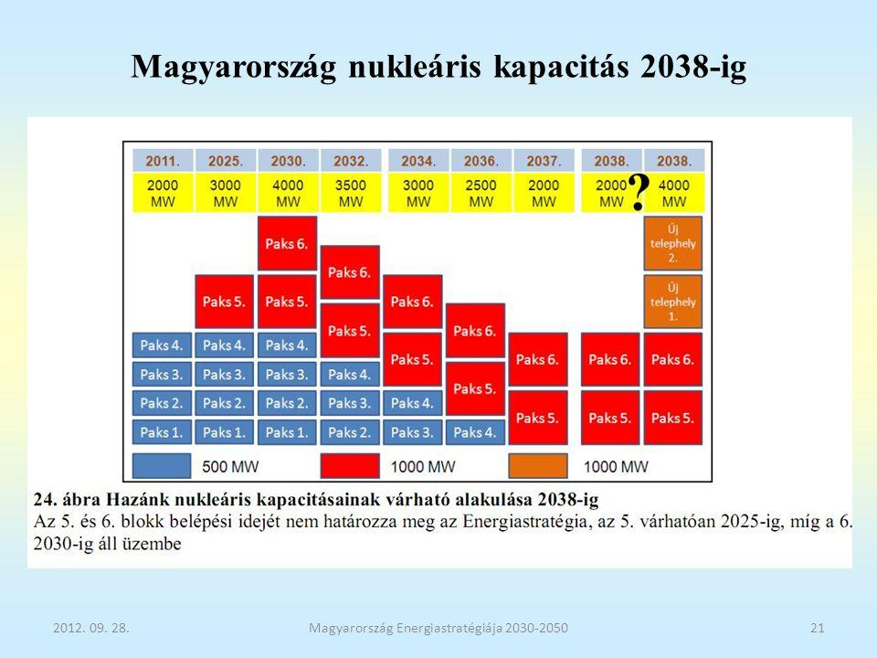 Magyarország nukleáris kapacitás 2038-ig