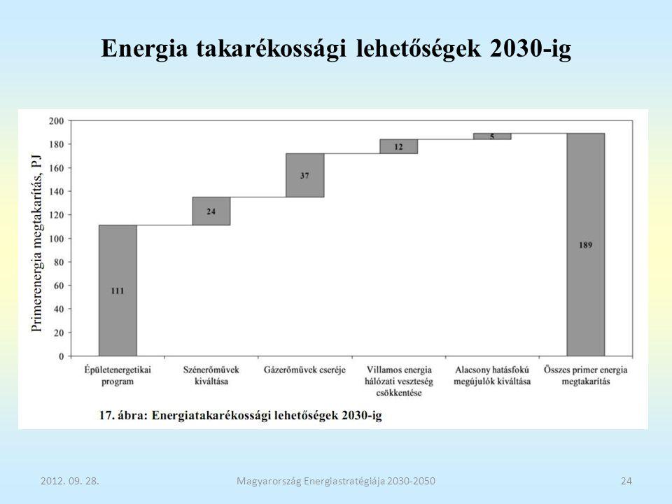 Energia takarékossági lehetőségek 2030-ig