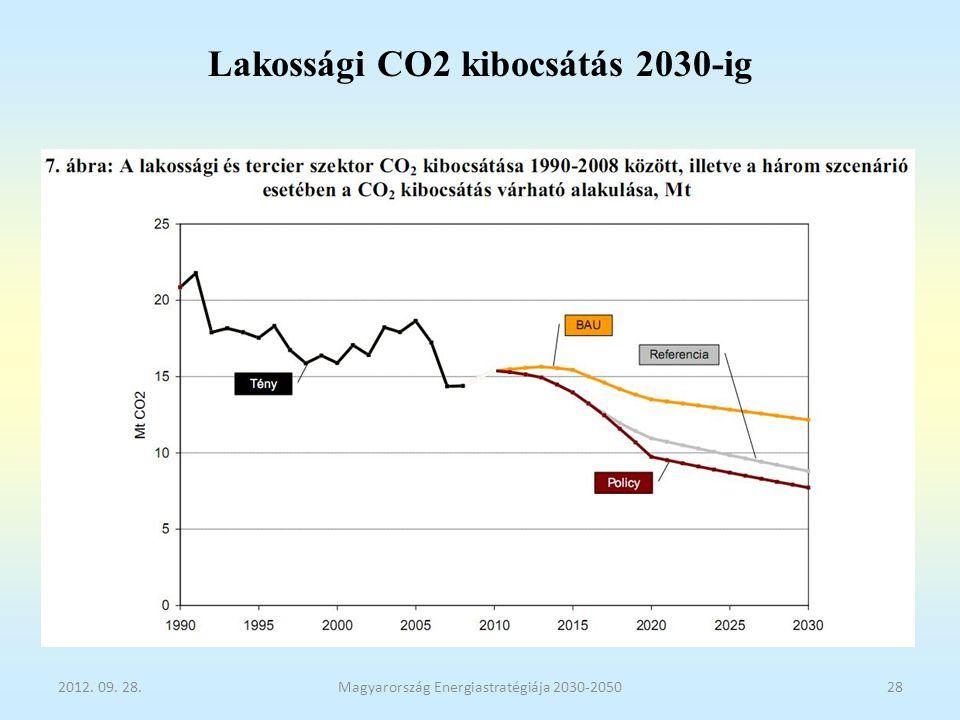 Lakossági CO2 kibocsátás 2030-ig