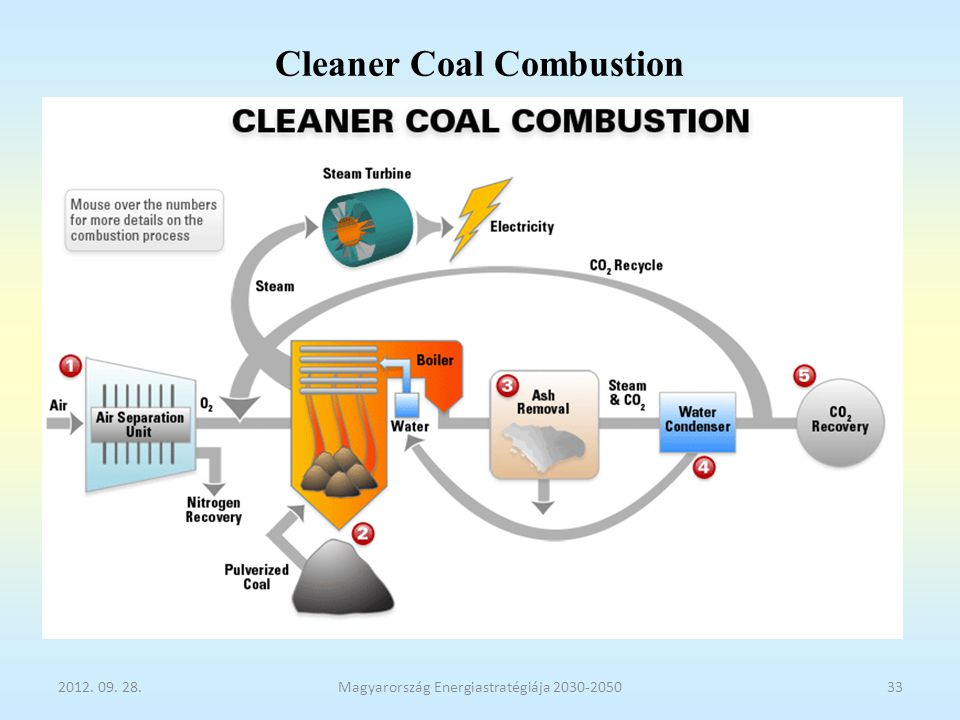 Cleaner Coal Combustion