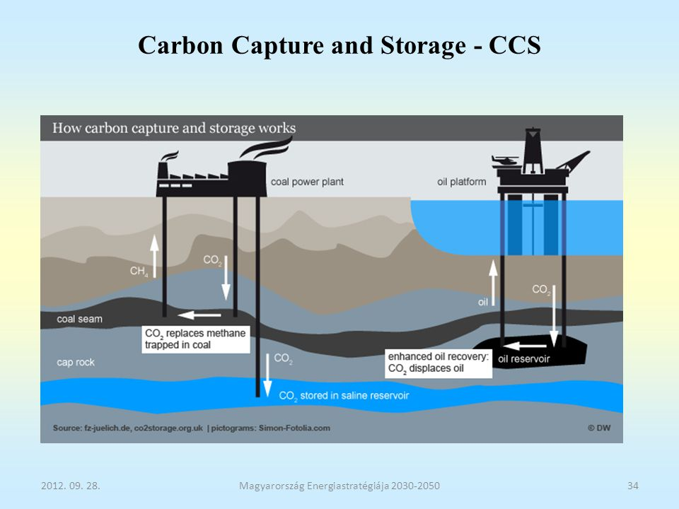 Carbon Capture and Storage - CCS