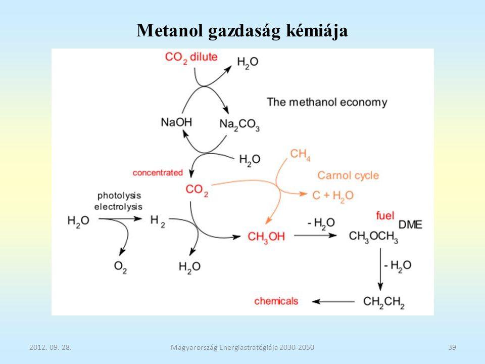 Metanol gazdaság kémiája