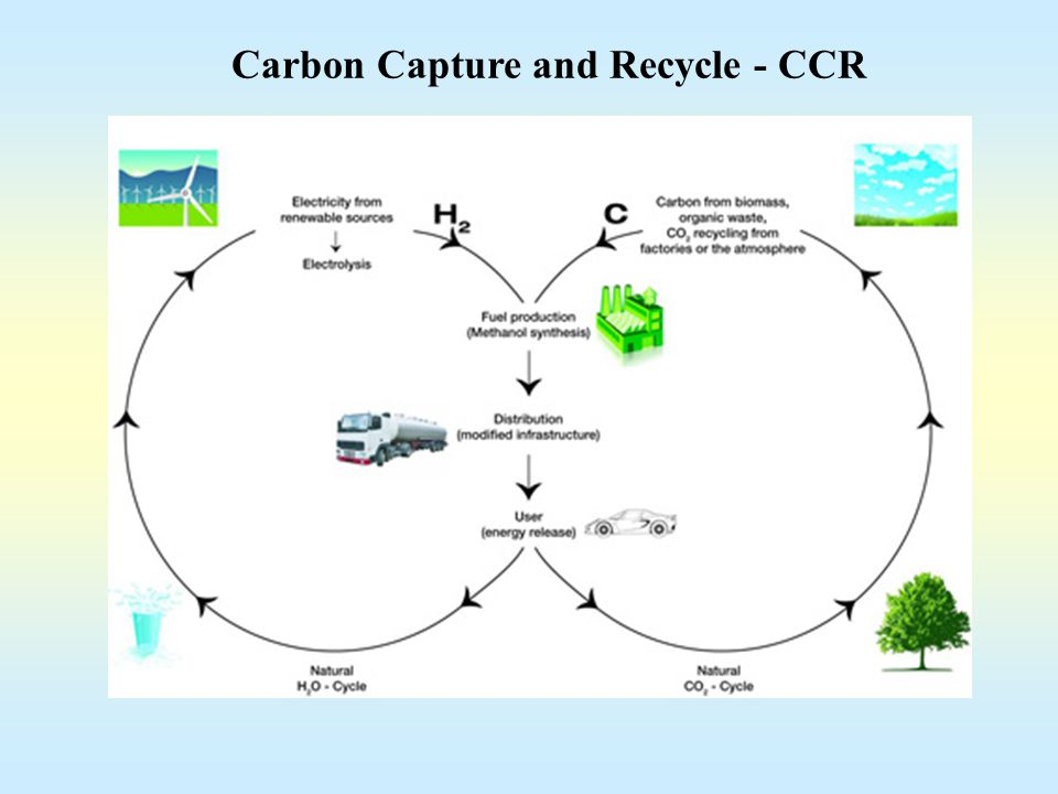 Carbon Capture and Recycle - CCR