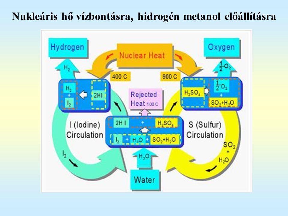 Nukleáris hő vízbontásra, hidrogén metanol előállításra
