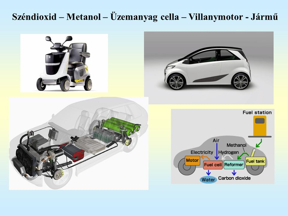 Széndioxid – Metanol – Üzemanyag cella – Villanymotor - Jármű
