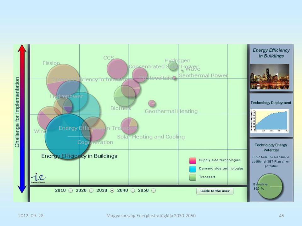 Magyarország Energiastratégiája 2030-2050