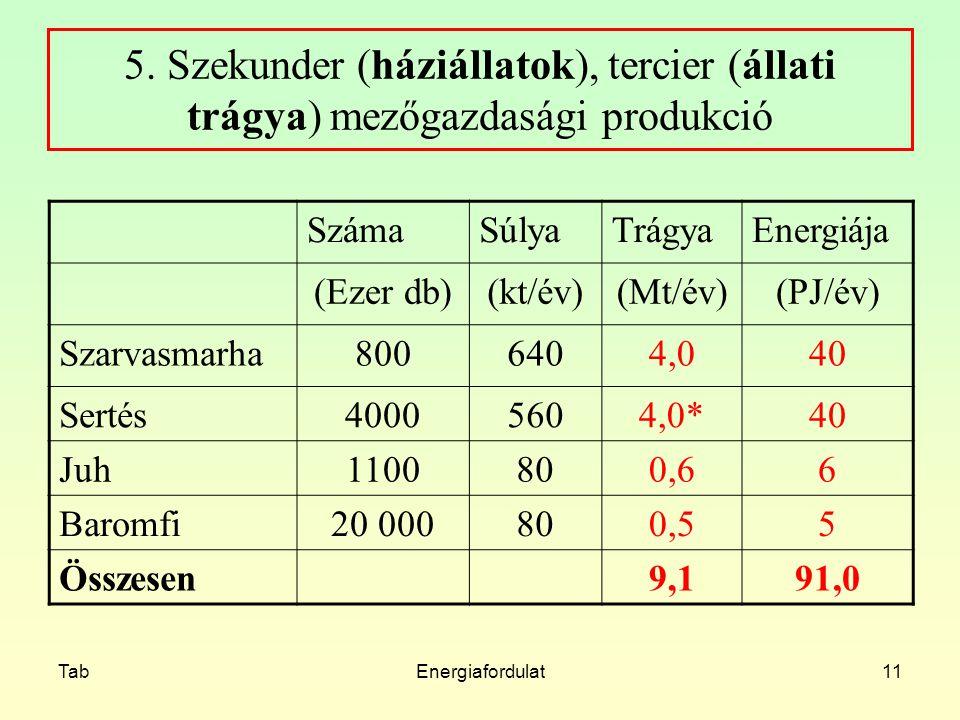 5. Szekunder (háziállatok), tercier (állati trágya) mezőgazdasági produkció