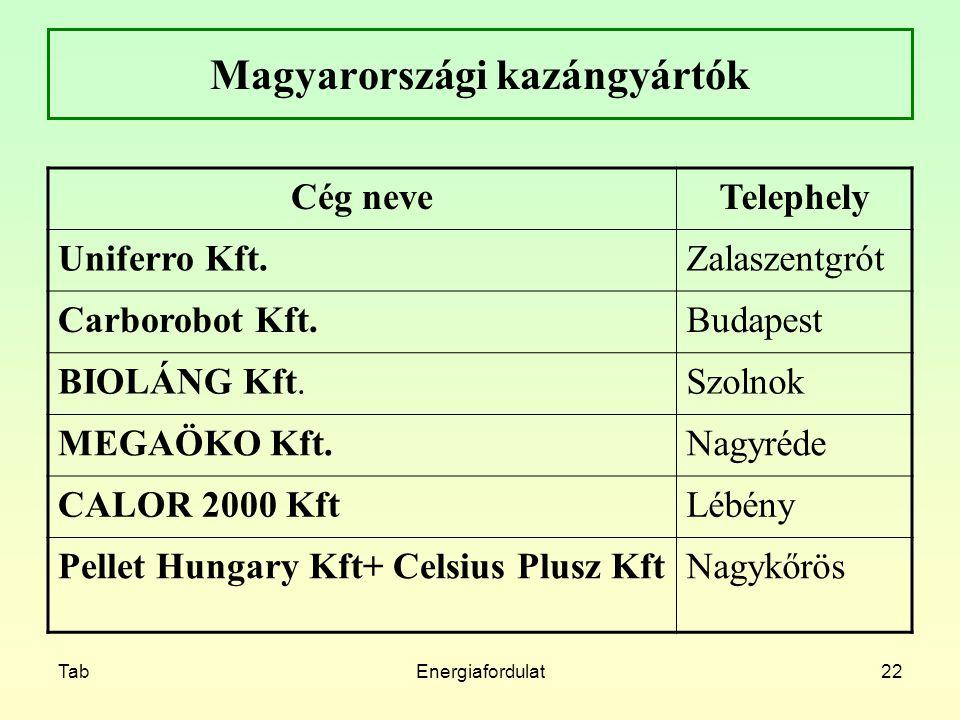 Magyarországi kazángyártók