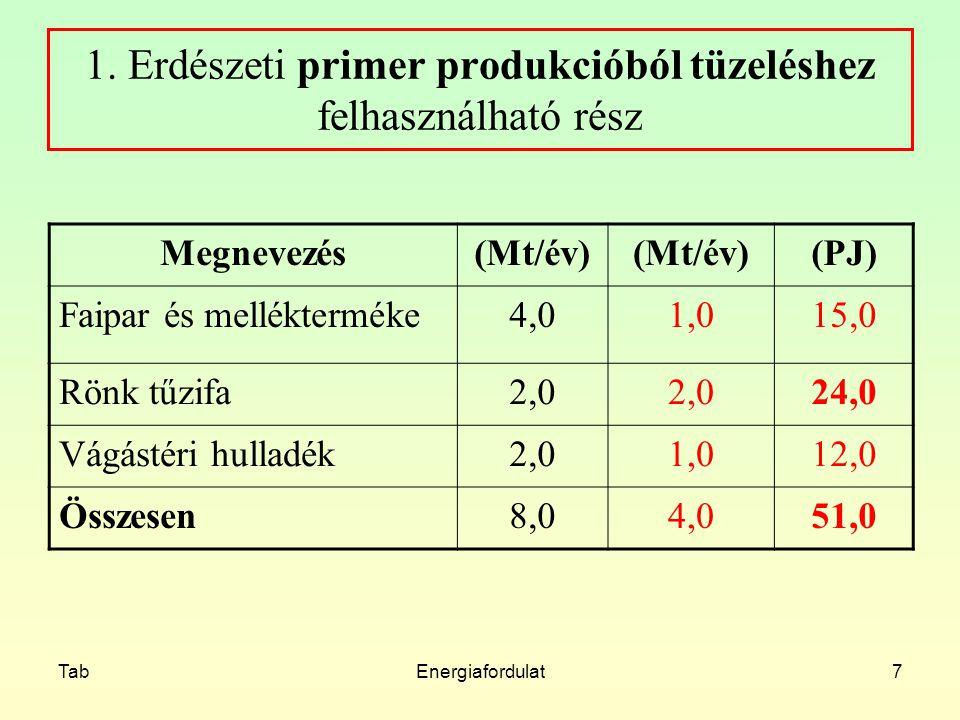 1. Erdészeti primer produkcióból tüzeléshez felhasználható rész