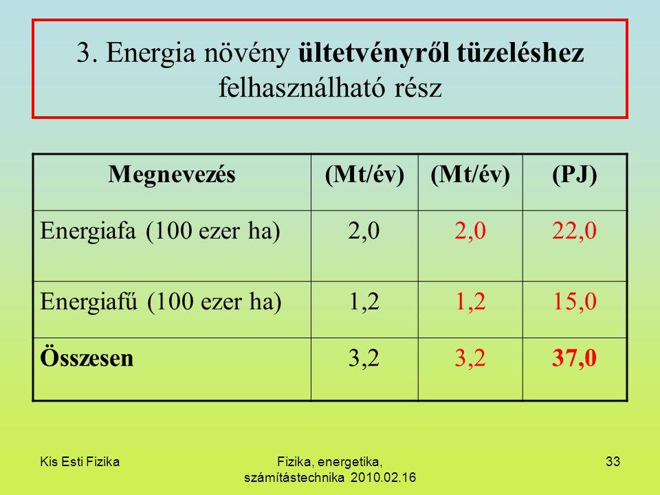 3. Energia növény ültetvényről tüzeléshez felhasználható rész