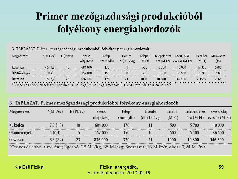 Primer mezőgazdasági produkcióból folyékony energiahordozók