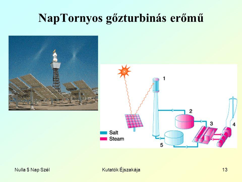 NapTornyos gőzturbinás erőmű