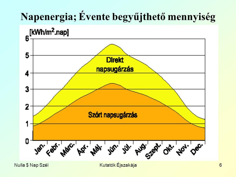 Napenergia; Évente begyűjthető mennyiség